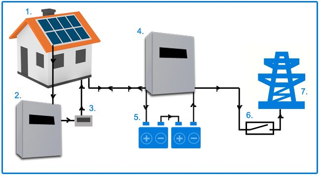 Carbon Friendly Enterprises Solar Battery Storage Grid Coupled